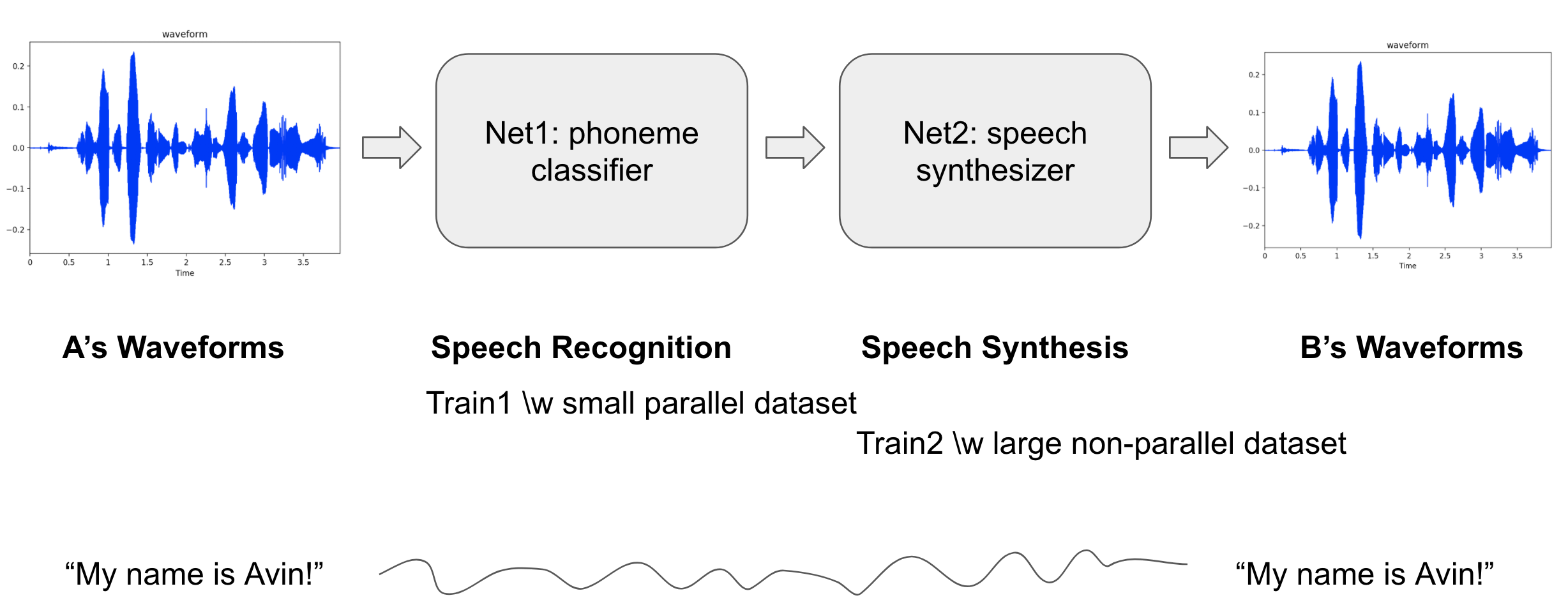 GitHub - andabi/deep-voice-conversion: Deep neural networks