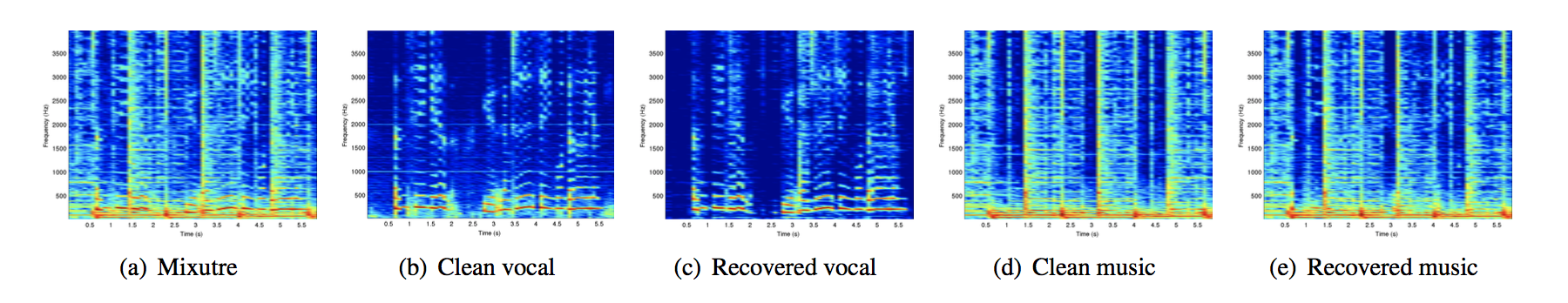 GitHub - andabi/music-source-separation: Deep neural networks for