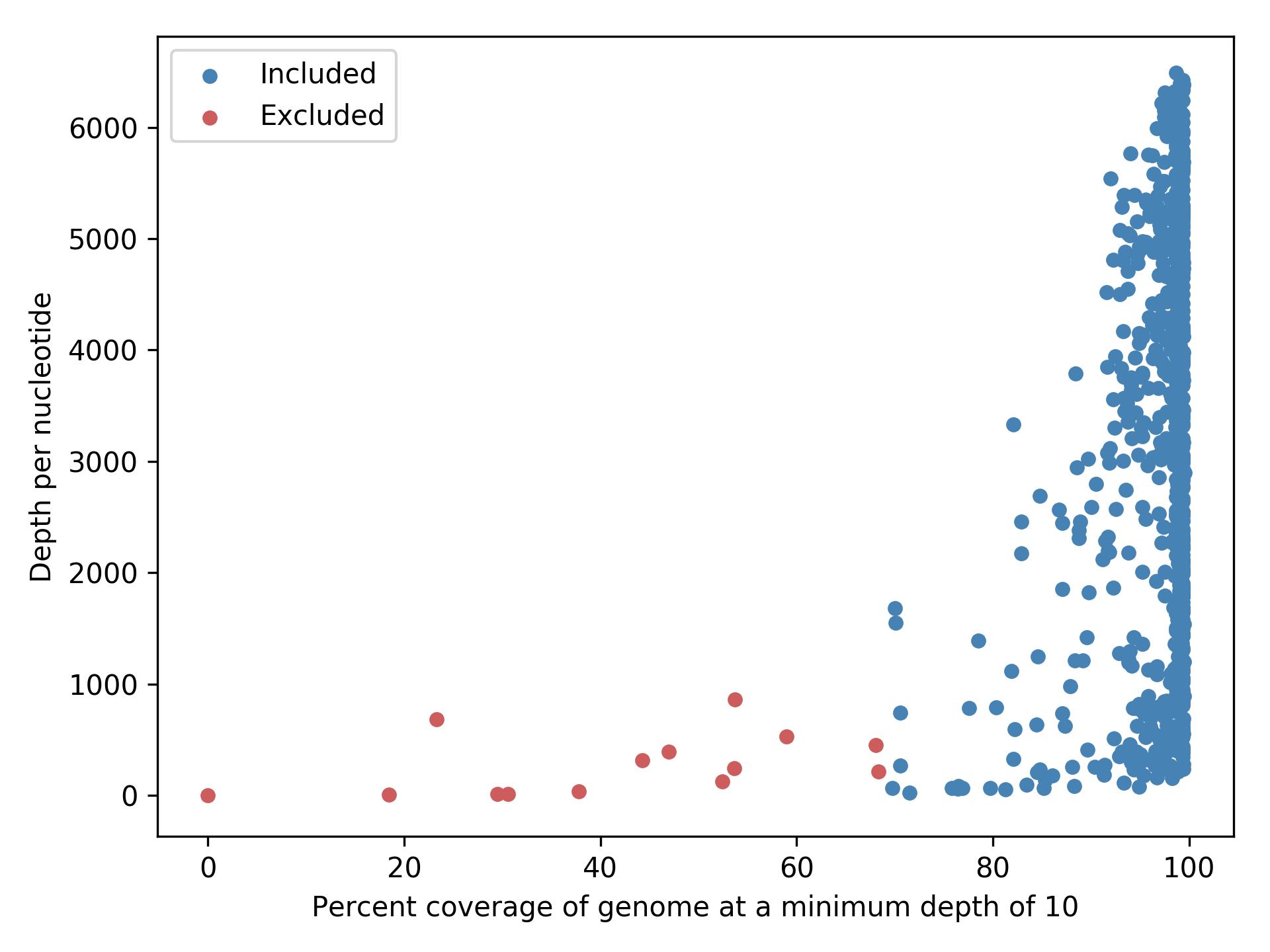 Alignment statistics