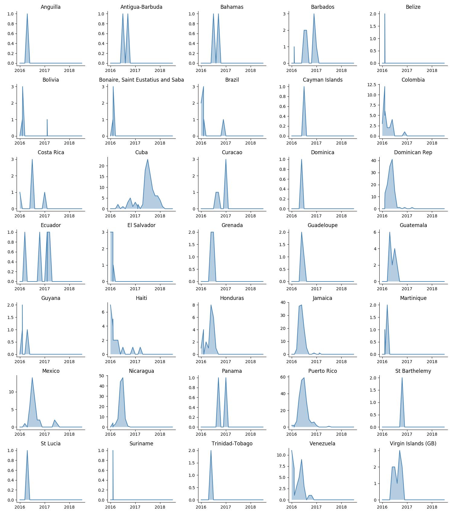 zika-epidemiology/travel_florida at master · andersen-lab ...