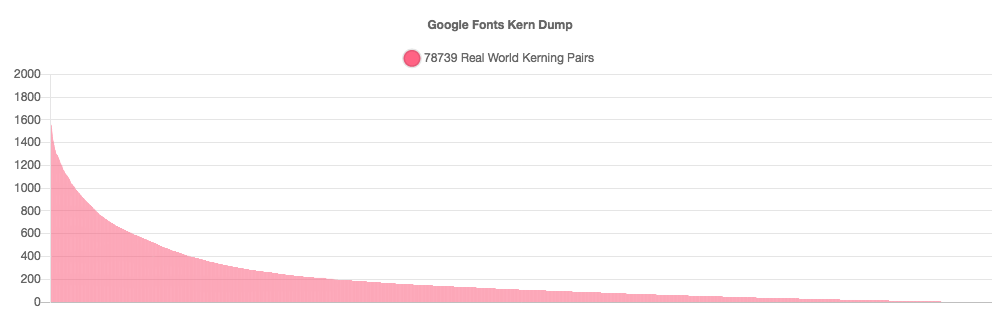 Google Fonts Kern Dump Use Counts