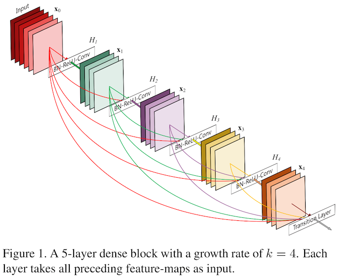 Papers With Code : Deep Networks with Stochastic Depth