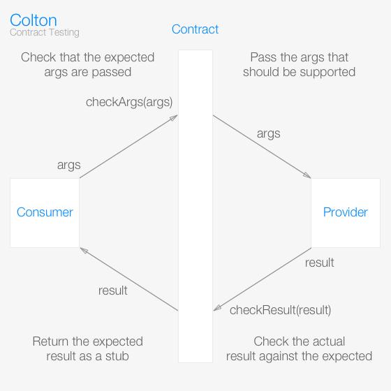 colton - npm