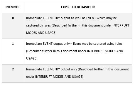MCP23008 / MCP23017 Interrupt Modes