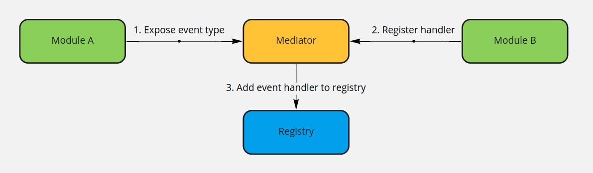 register event handler