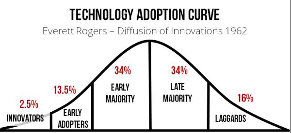 Tech adoption curve