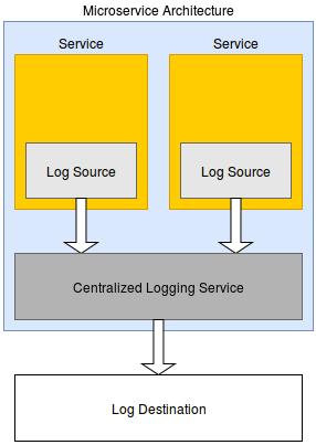 Externalizando logs
