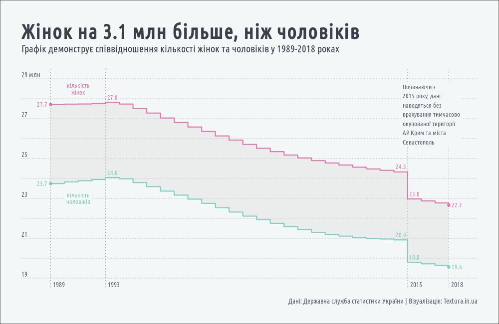 кількість жінок та чоловіків в Україні у 1989-2018 роках