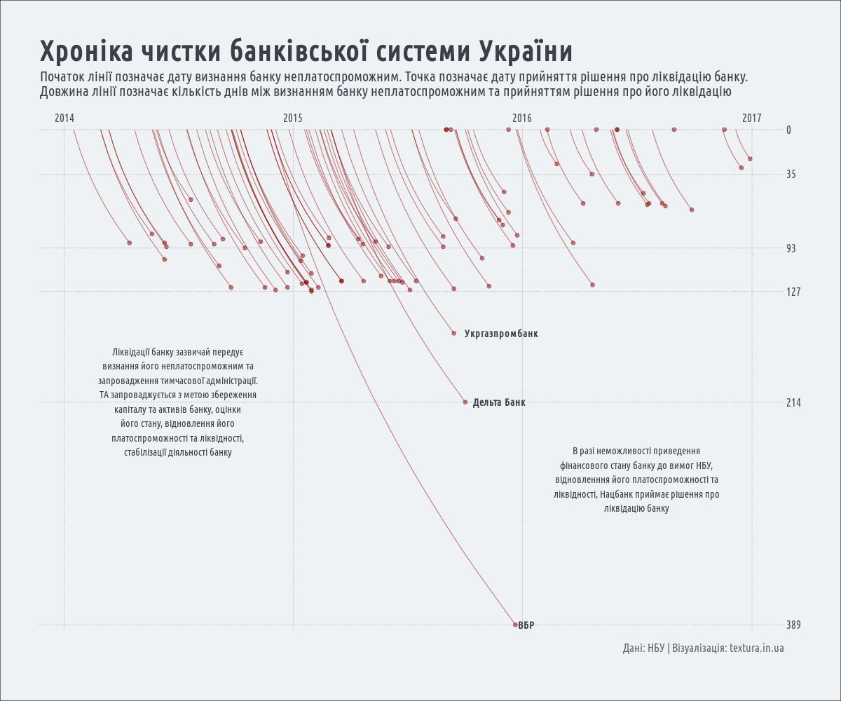 хроніка чистки банківської системи України