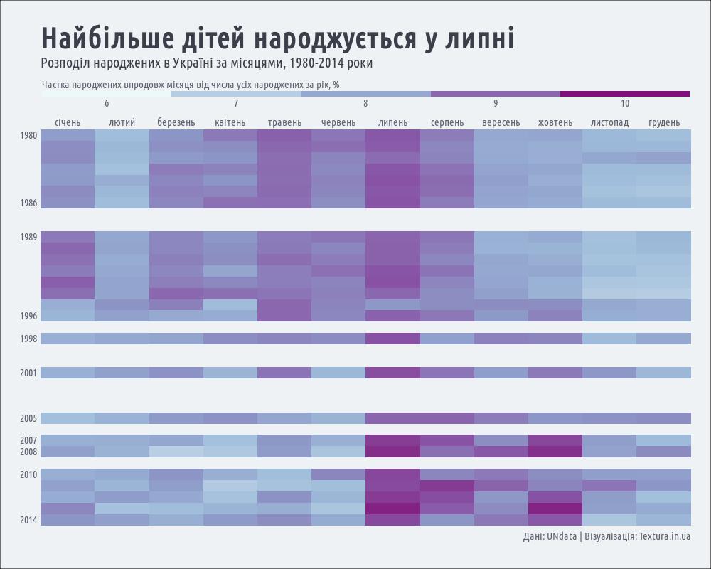 розподіл народжених в Україні за місяцями