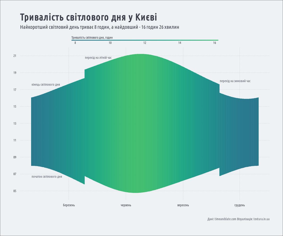 тривалість світлового дня у Києві