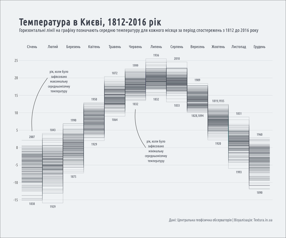 температура в Києві, 1812-2016 рік