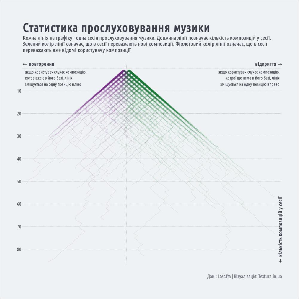 cтатистика прослуховування музики: відкриття проти повторення