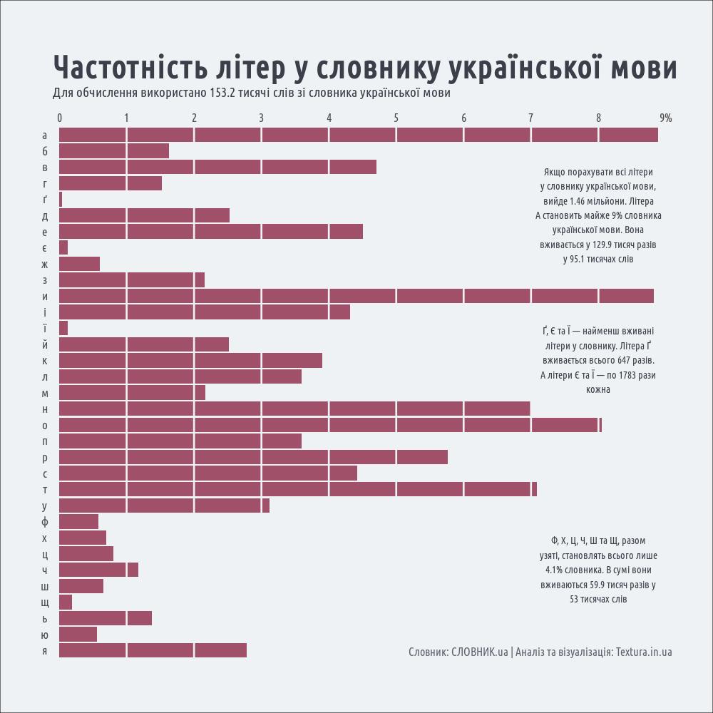 частотність літер у словнику української мови