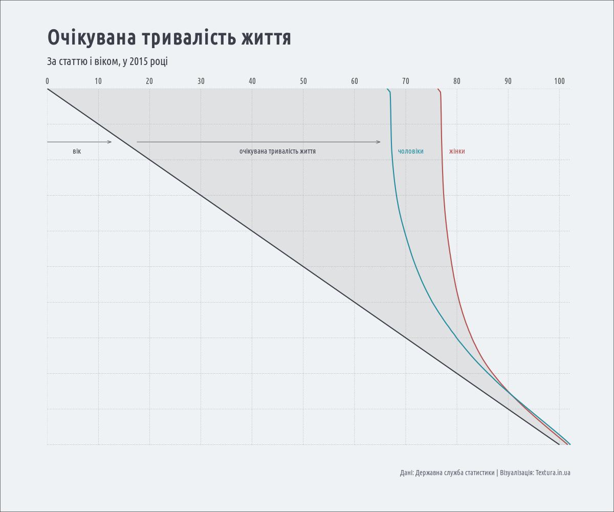 очікувана тривалість життя в Україні