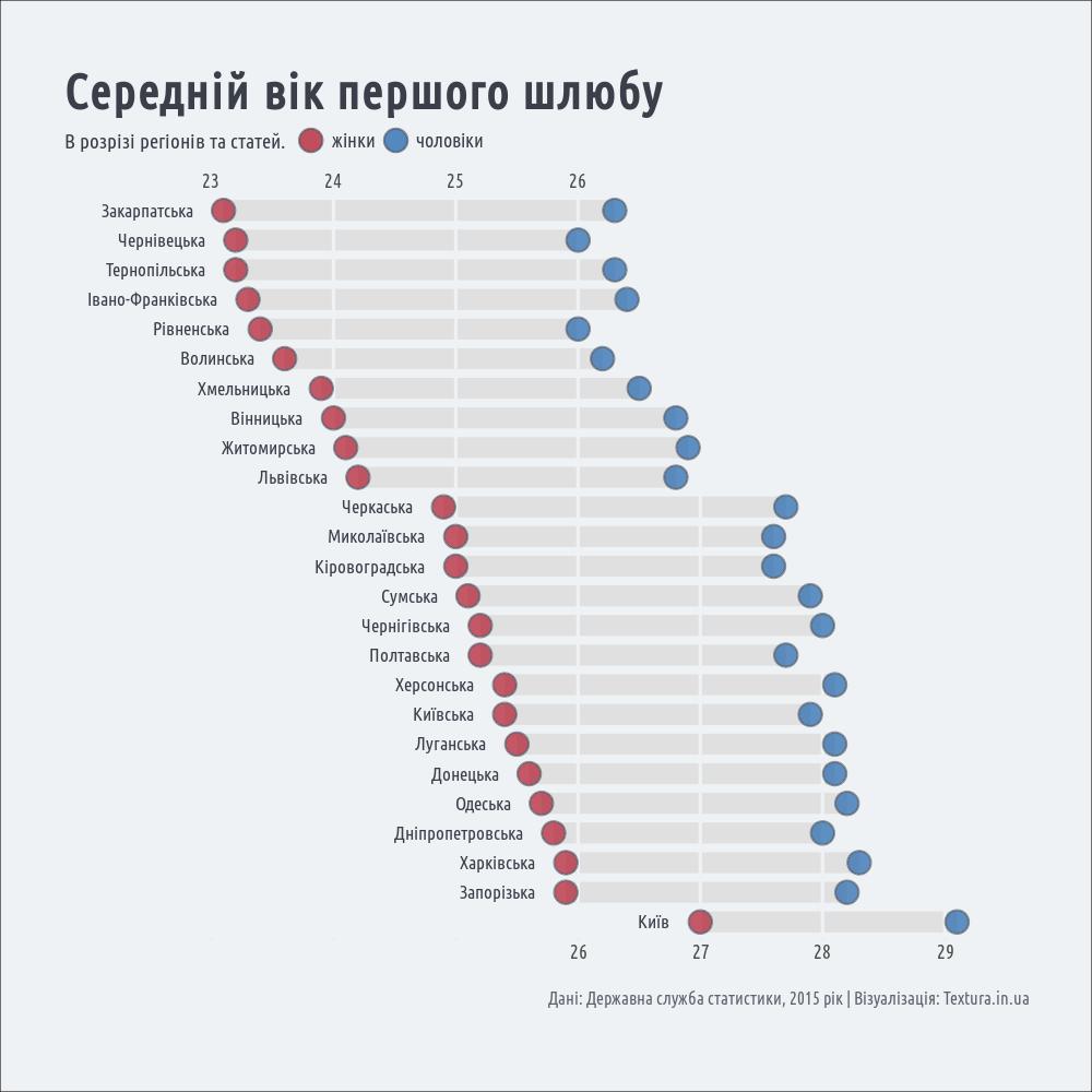 Середній вік першого шлюбу за регіонами України