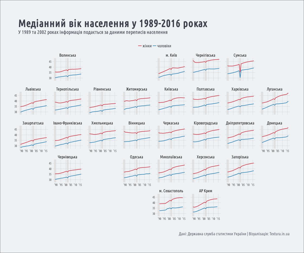 медіанний вік населення в Україні у 1989-2016 роках