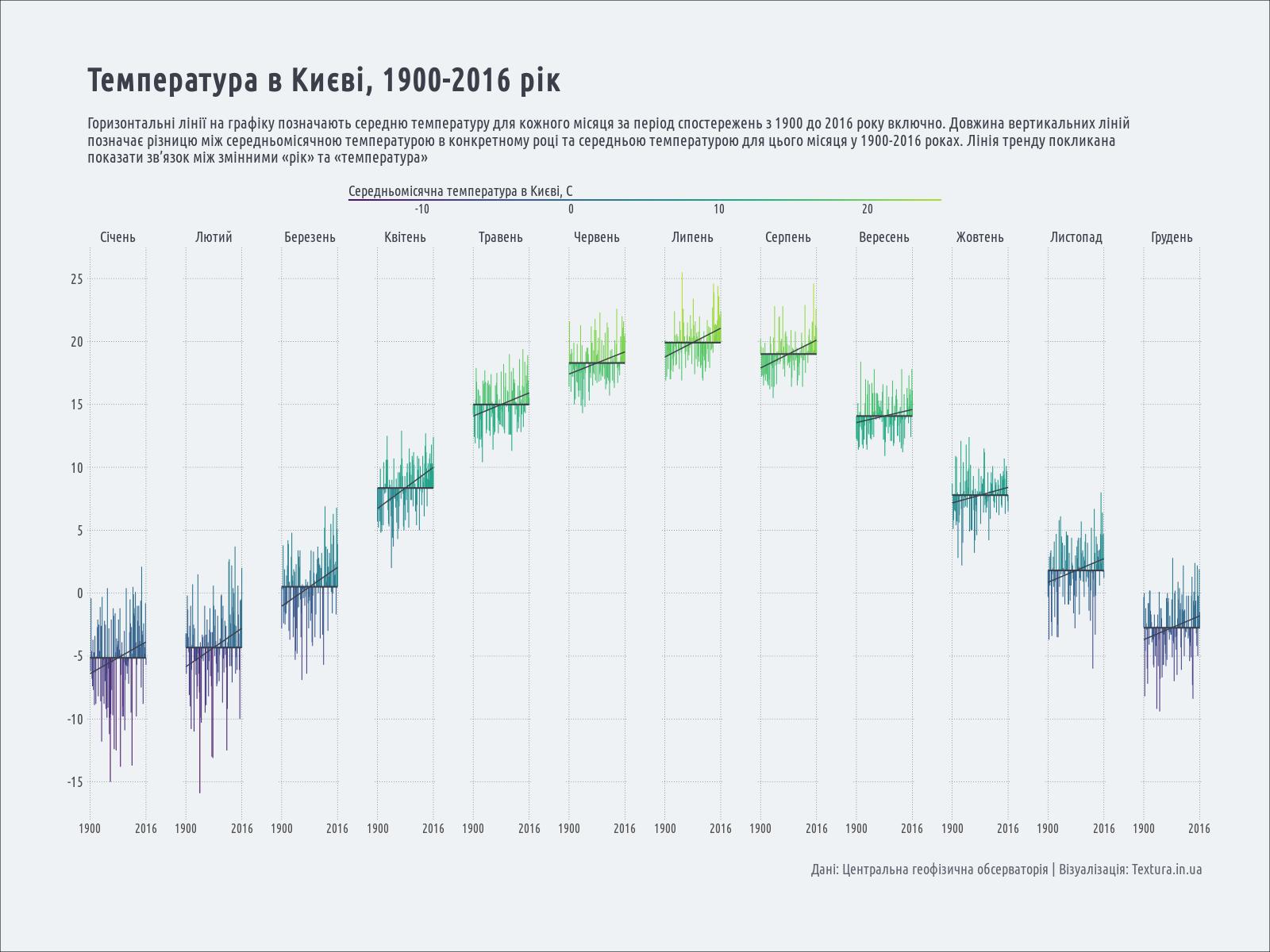 температура в Києві, 1900-2016 рік