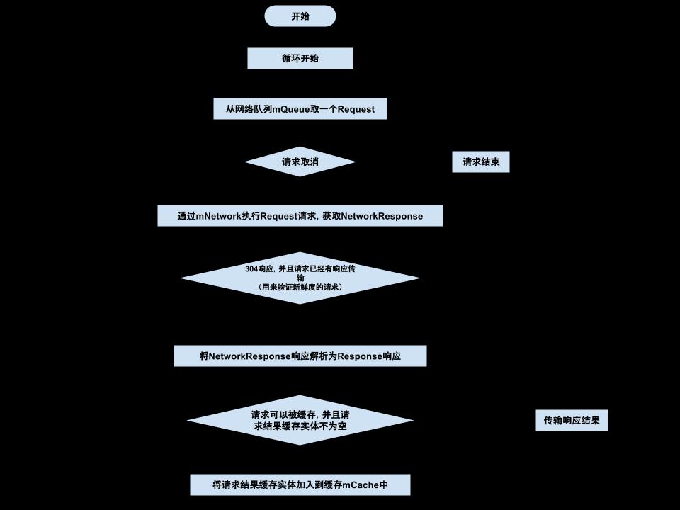 网络调度线程处理流程图