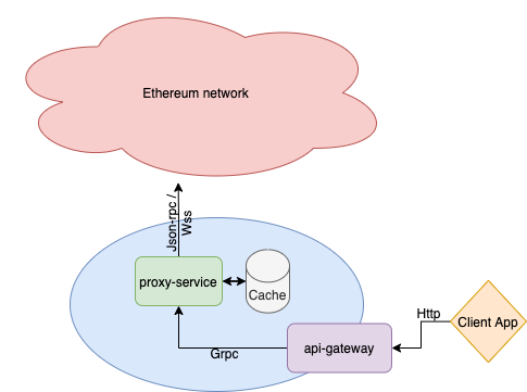 ETH-proxy - ETH代理