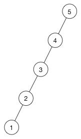 Unbalanced tree