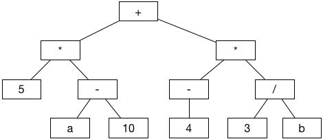 一个二叉树