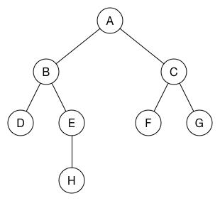 The BFS tree