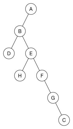 Traversal tree