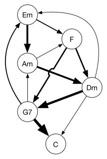 Chord map