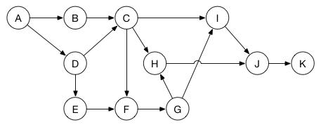 Tasks as a graph