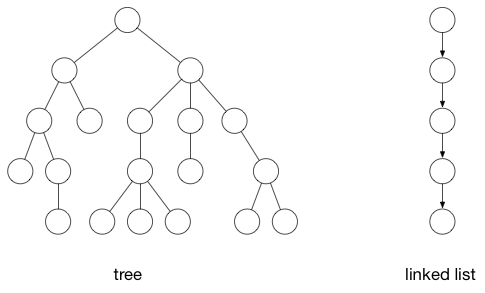 Tree and linked list