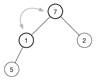 The last node goes to the root