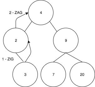 ZigZagCase2