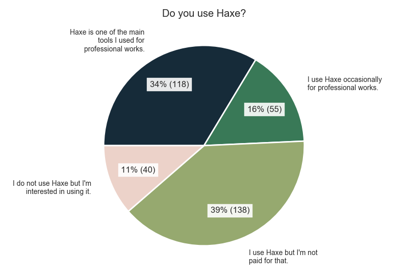 Do you use Haxe?