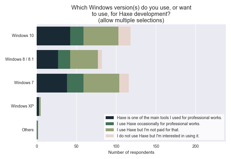 Which Windows version(s) do you use, or want to use, for Haxe development?