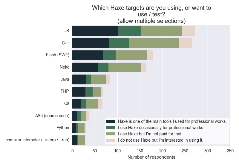 Which Haxe targets are you using, or want to use / test?