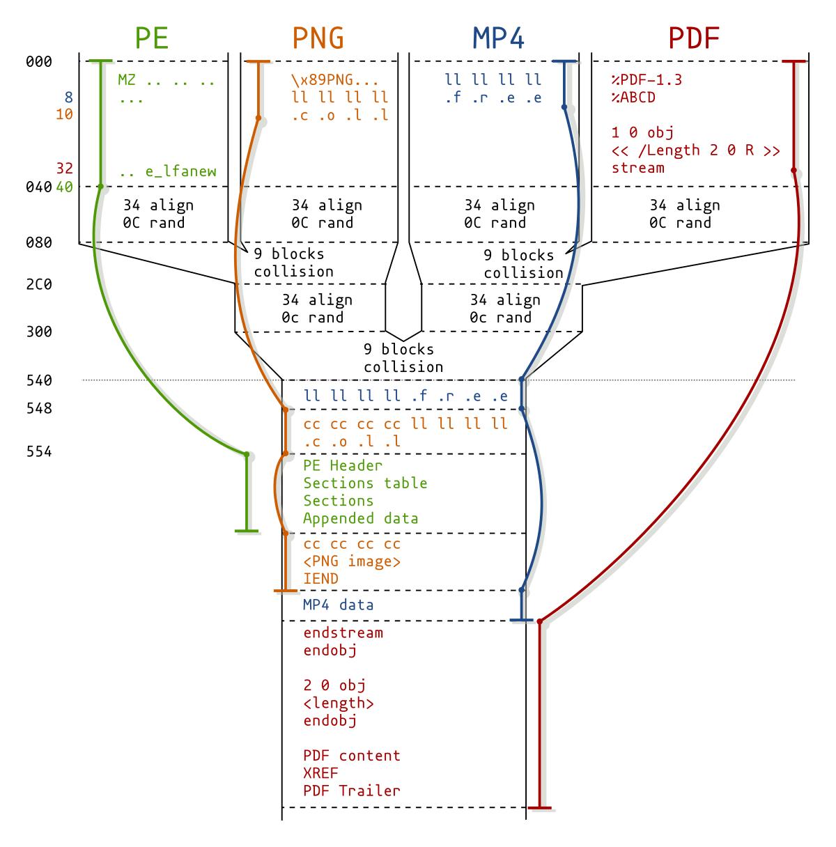 PNG colliding image (a pileup diagram)