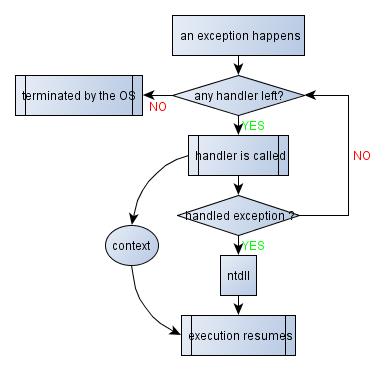 flowchart of Exception handling