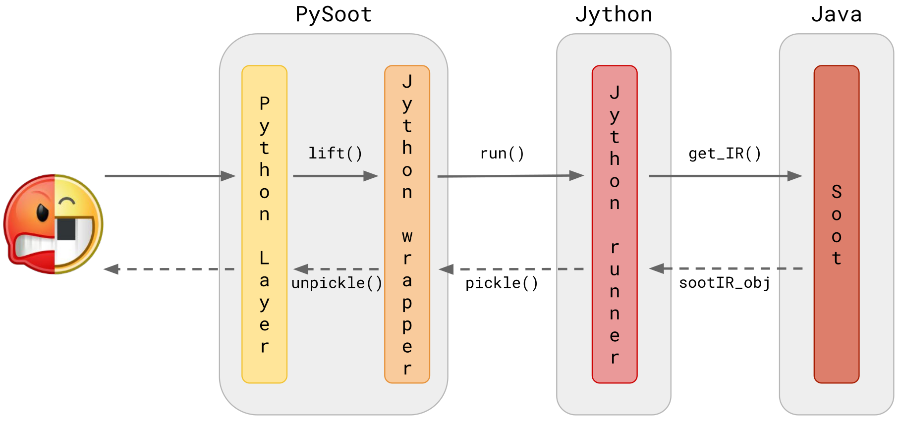 Pysoot Architecture