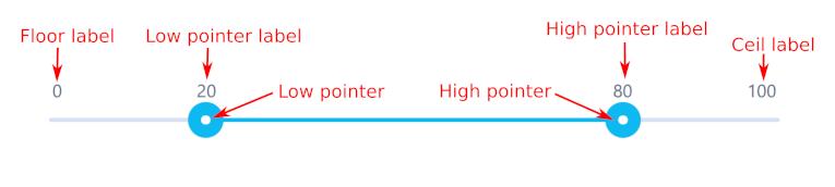 ng5-slider/STYLING md at master · angular-slider/ng5-slider · GitHub