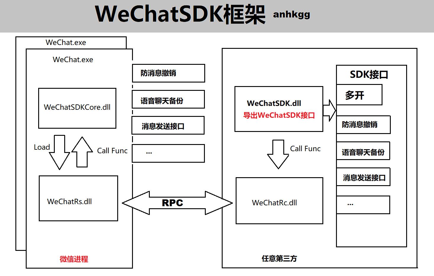 WeChatSDK 框架