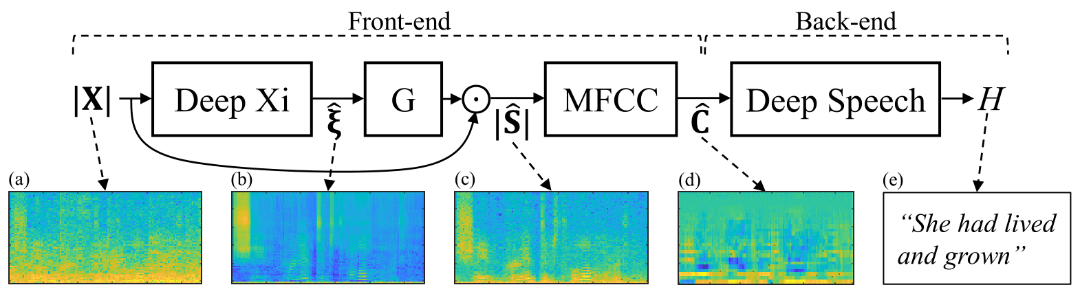 Deep Xi: A Deep Learning Approach to A Priori SNR Estimation for speech enhancement.