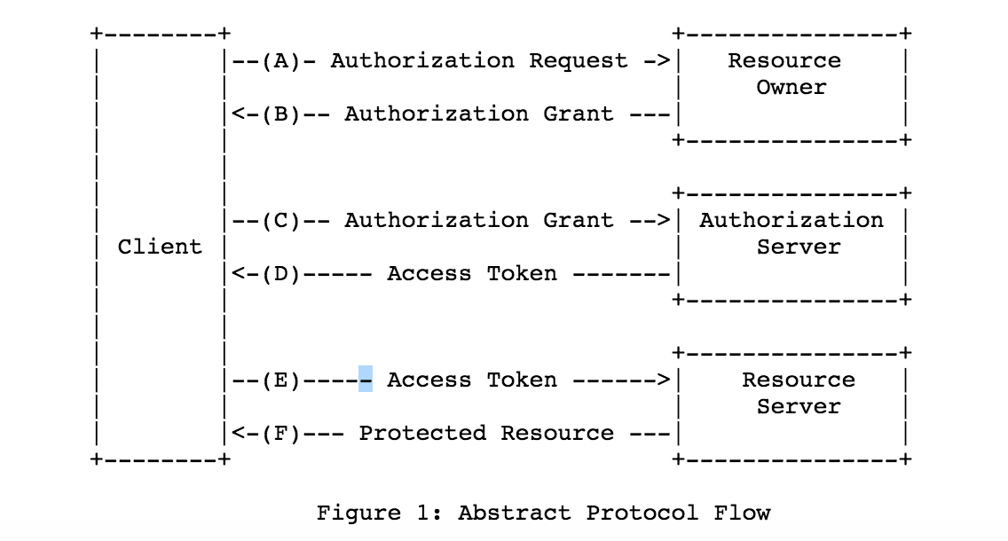 OAuth2 abstract protocol