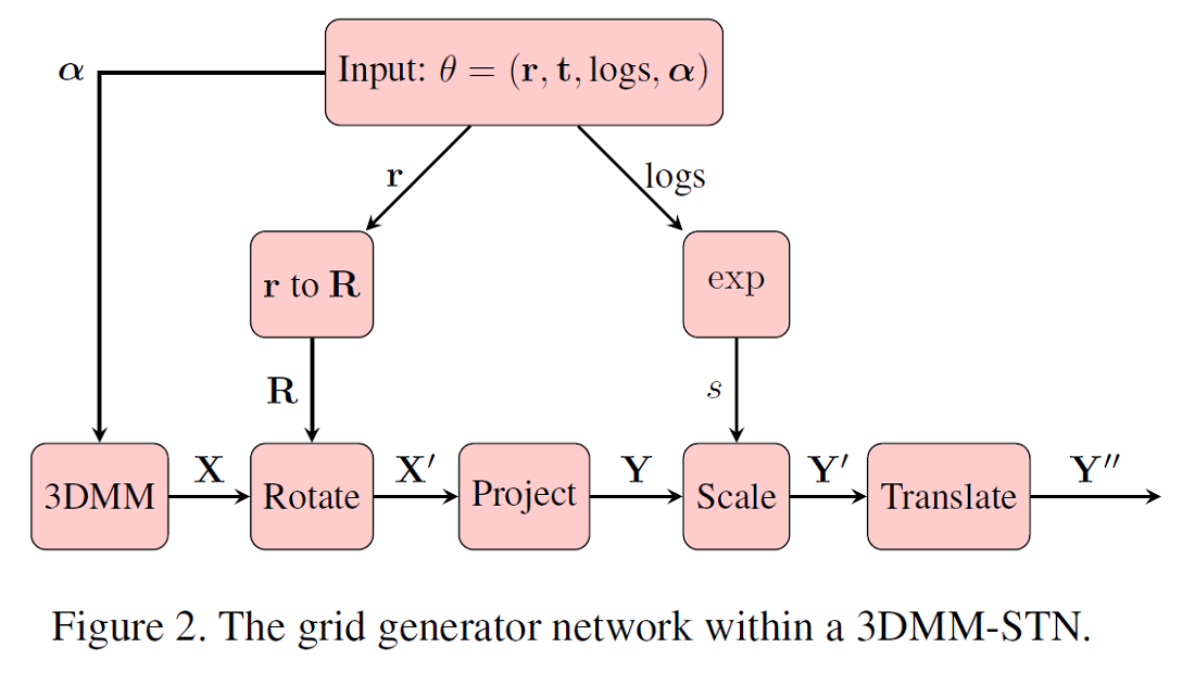 The grid generator network within a 3DMM-STN