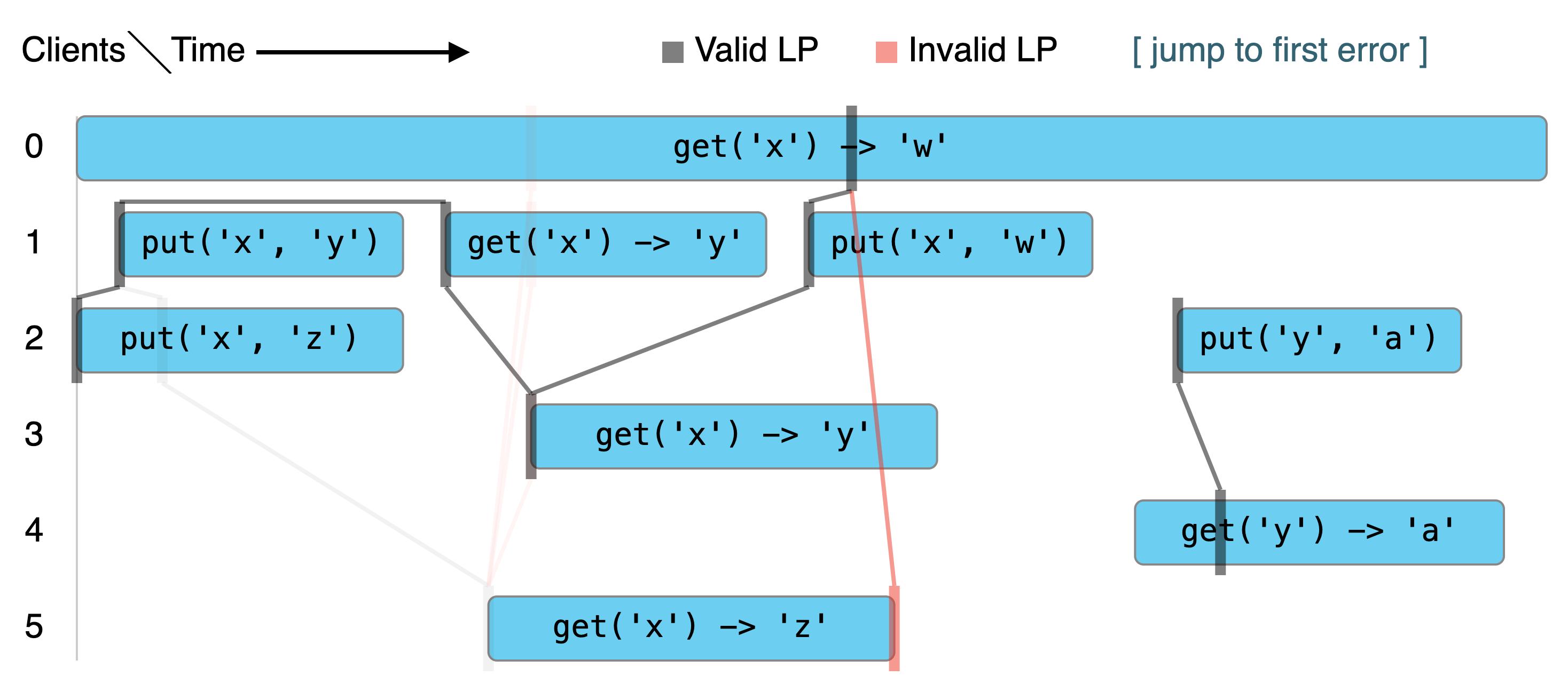 Visualization demo
