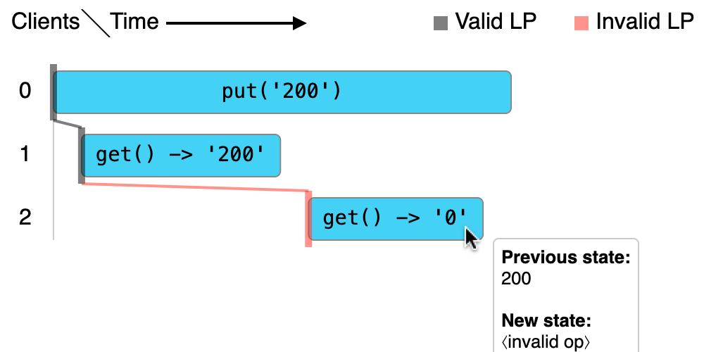 Linearizability visualization demo