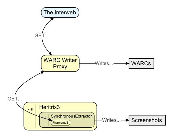 WARC Writing Proxy