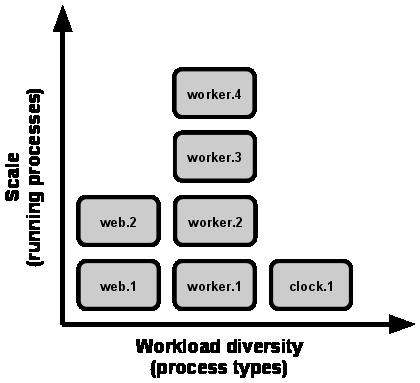 扩展表现为运行中的进程,工作多样性表现为进程类型。