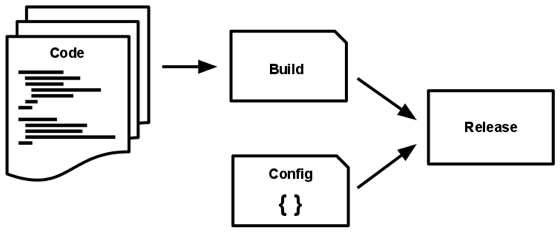 代码被构建,然后和配置结合成为发布版本