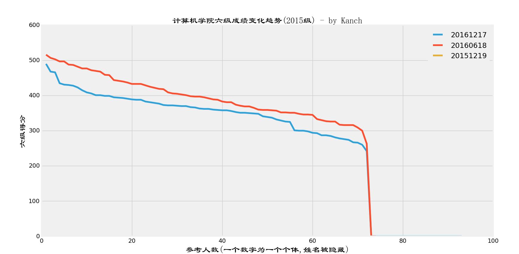 2015级3次六级成绩变化图